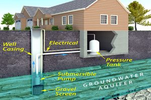 Groundwater modeling Software